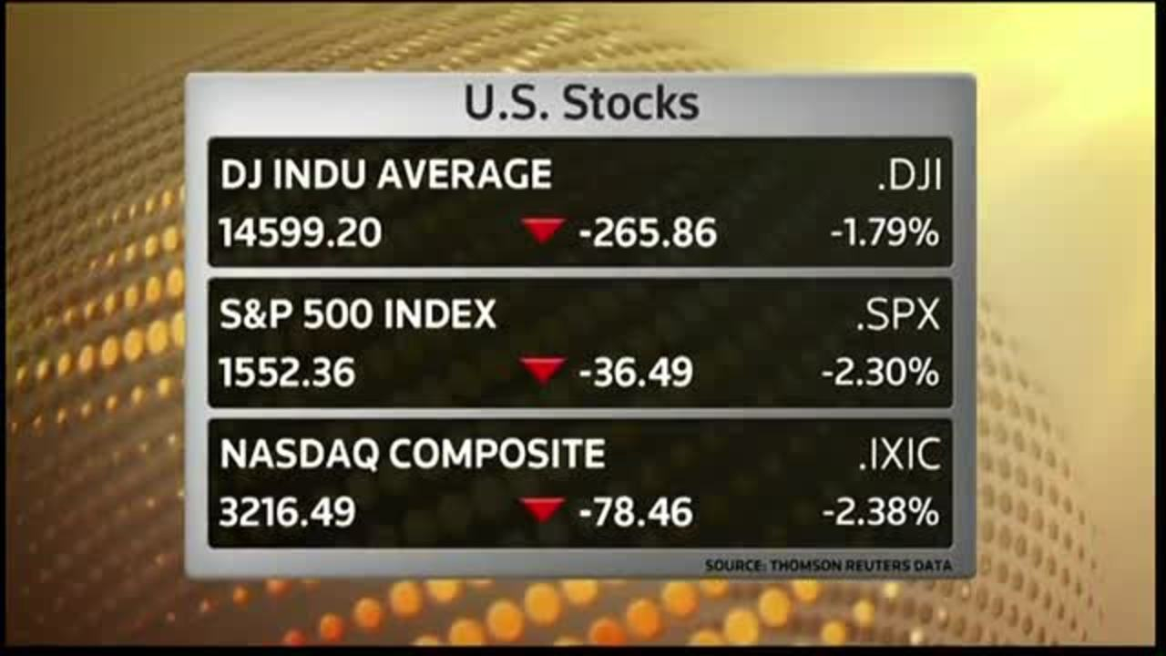Worst day for stocks since Nov. 7