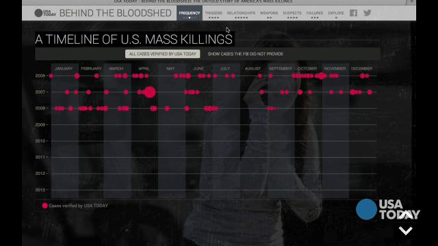 Explore 'Behind the Bloodshed'