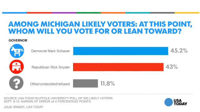New Poll Shows Mich Gov Race In A Dead Heat
