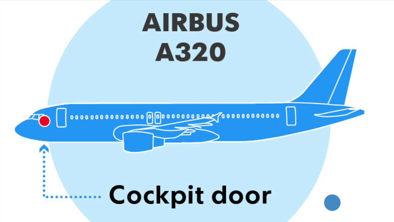 How an Airbus 320 cockpit should work