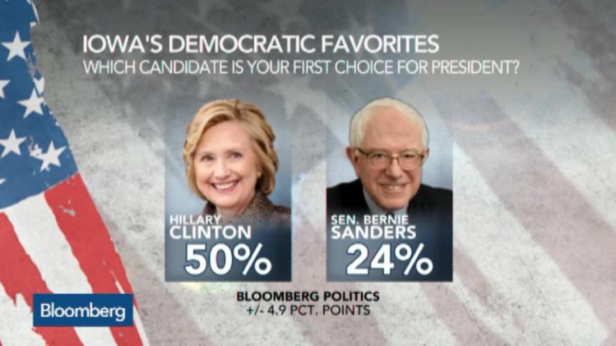 Sanders Cuts Into Clinton's Lead in Early-State Polling