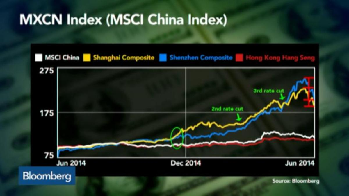 Is China's stock rally finally over?