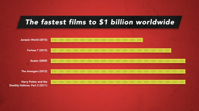 The fastest films to $1 billion, in 1 chart