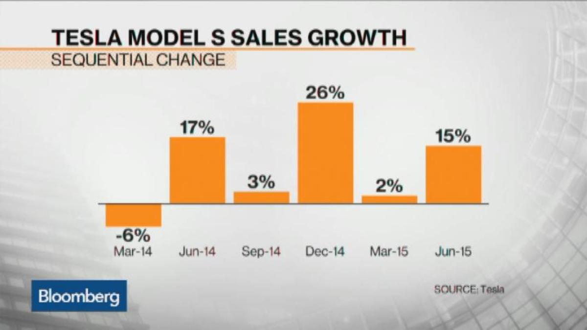 Tesla Beats Delivery Forecast