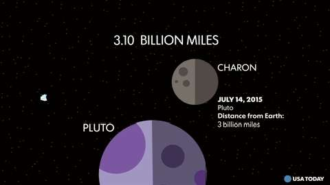 A timeline of New Horizons' journey to Pluto