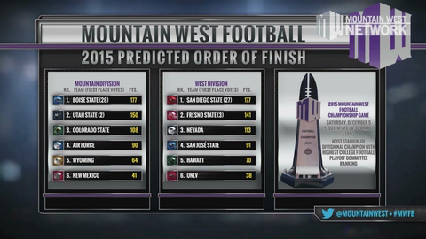2015 MW Football Preseason Poll & Awards