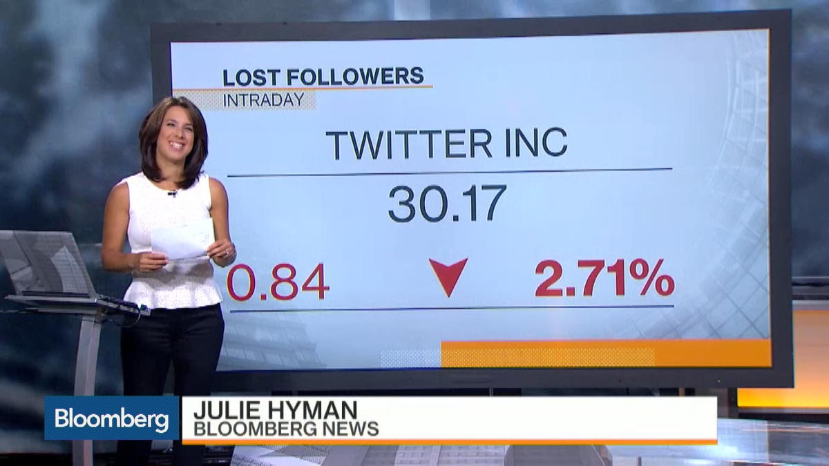 Twitter Falls for Second Day