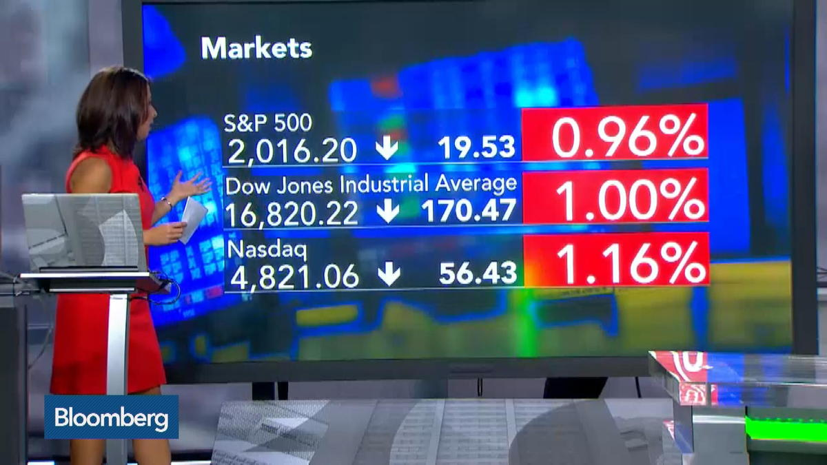 Selloff shows no sign of abating