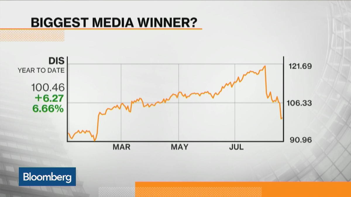 Media stocks meltdown: who are the winners and losers?