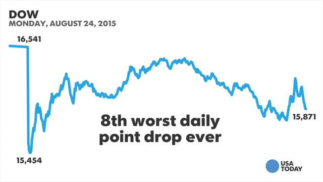 Monday's Dow drop 8th worst ever