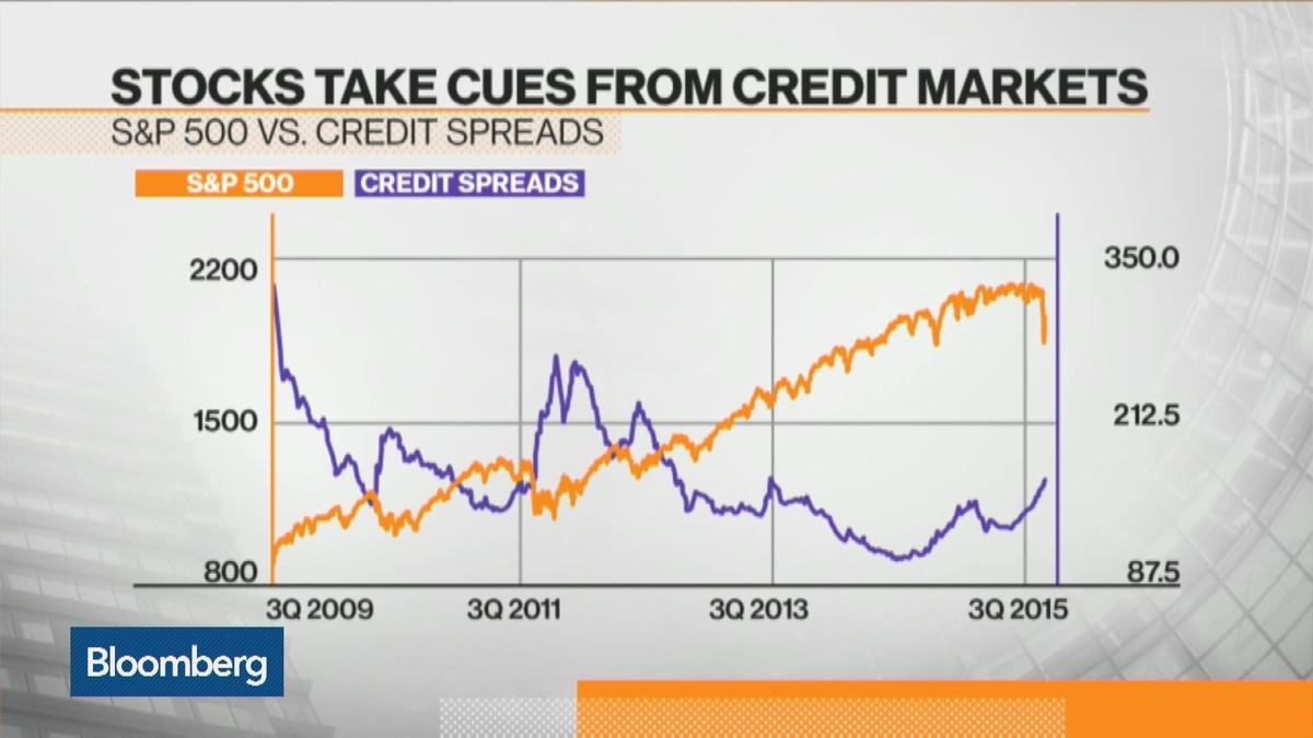 Credit spread warns of a deeper drop for stocks
