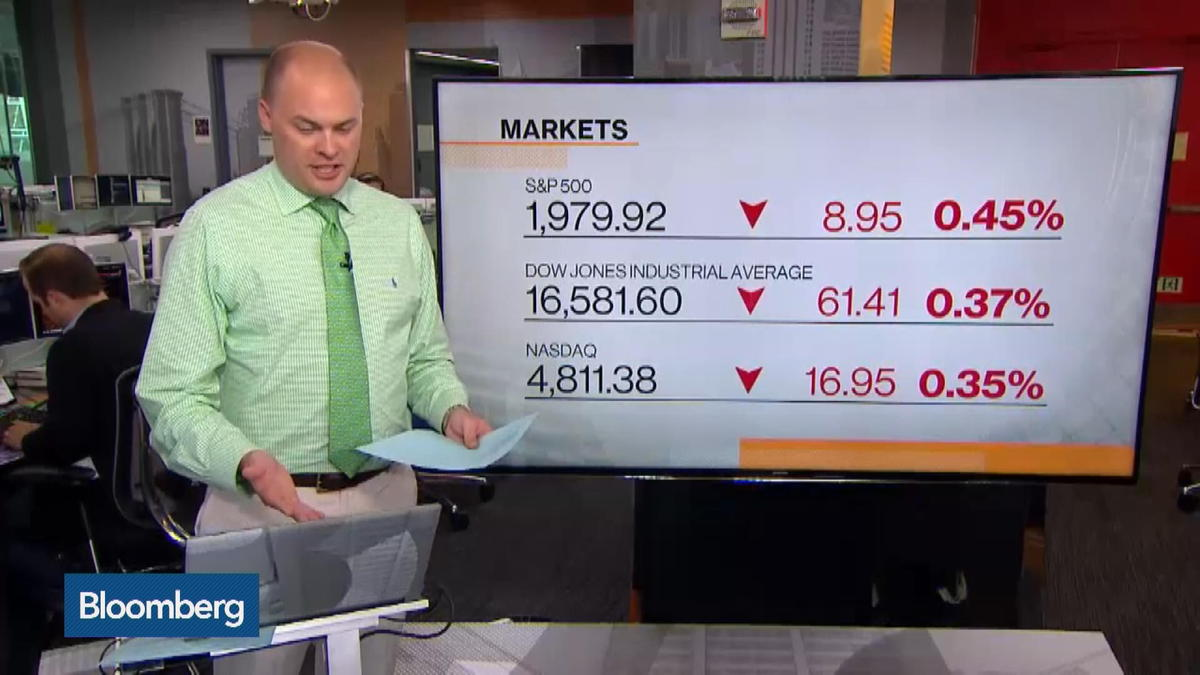 Dow on pace for worst month in five-years