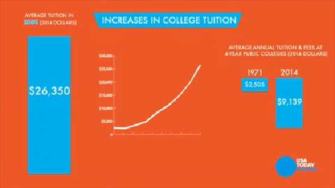 As college tuition continues to outpace wage growth, millenials face difficulty affording higher education.