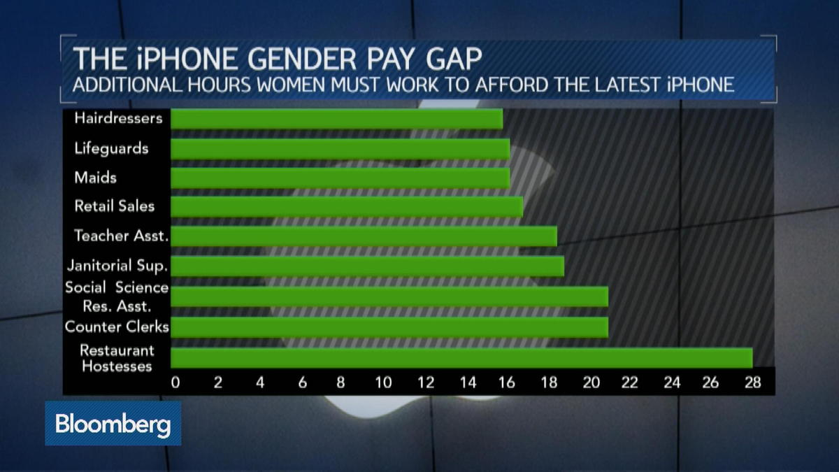 Women must work more hours to afford iPhone 6S