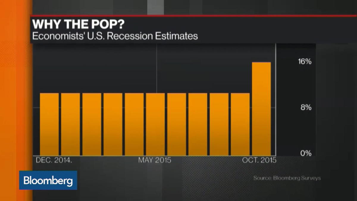 Is the Next U.S. Recession Looming?