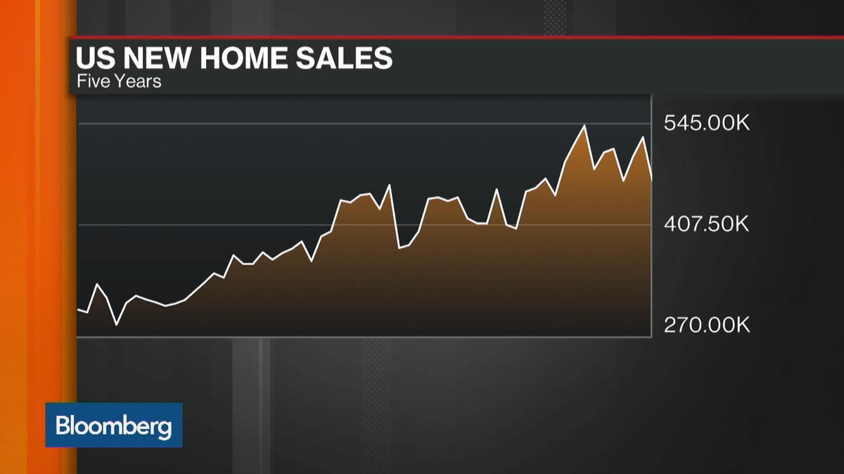 U.S. home sales slump, new home sales down 11.5%