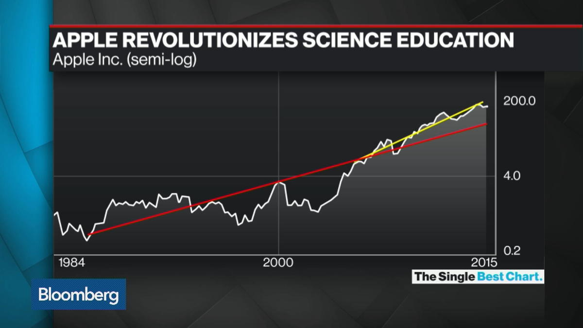Apple's Role in Revolutionizing Science Education