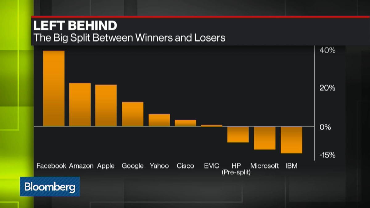 The growing gap between winners and losers in Tech