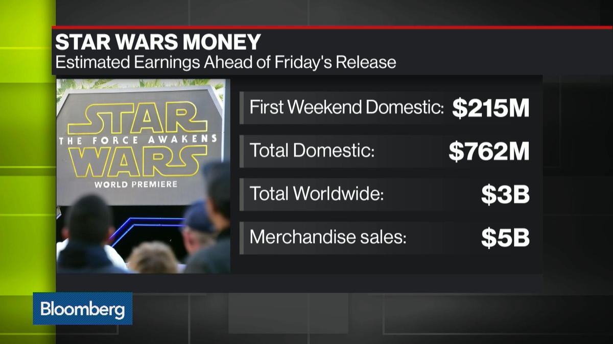 Disney shares fall to the dark side