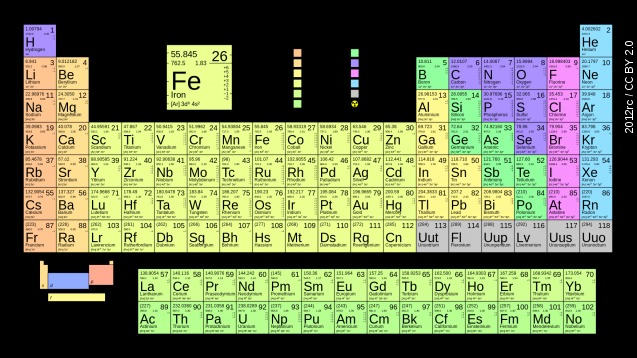 Periodic Table Gets 4 New Elements
