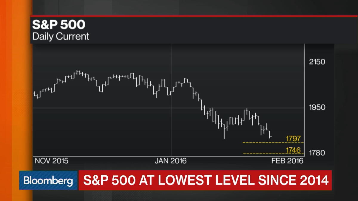 S&P at Lowest Level Since '14: How Much Lower Will It Go?