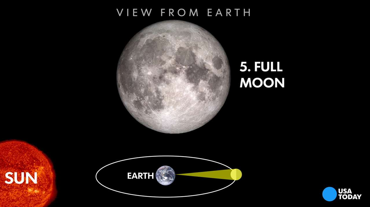 current moon phase tonight #11