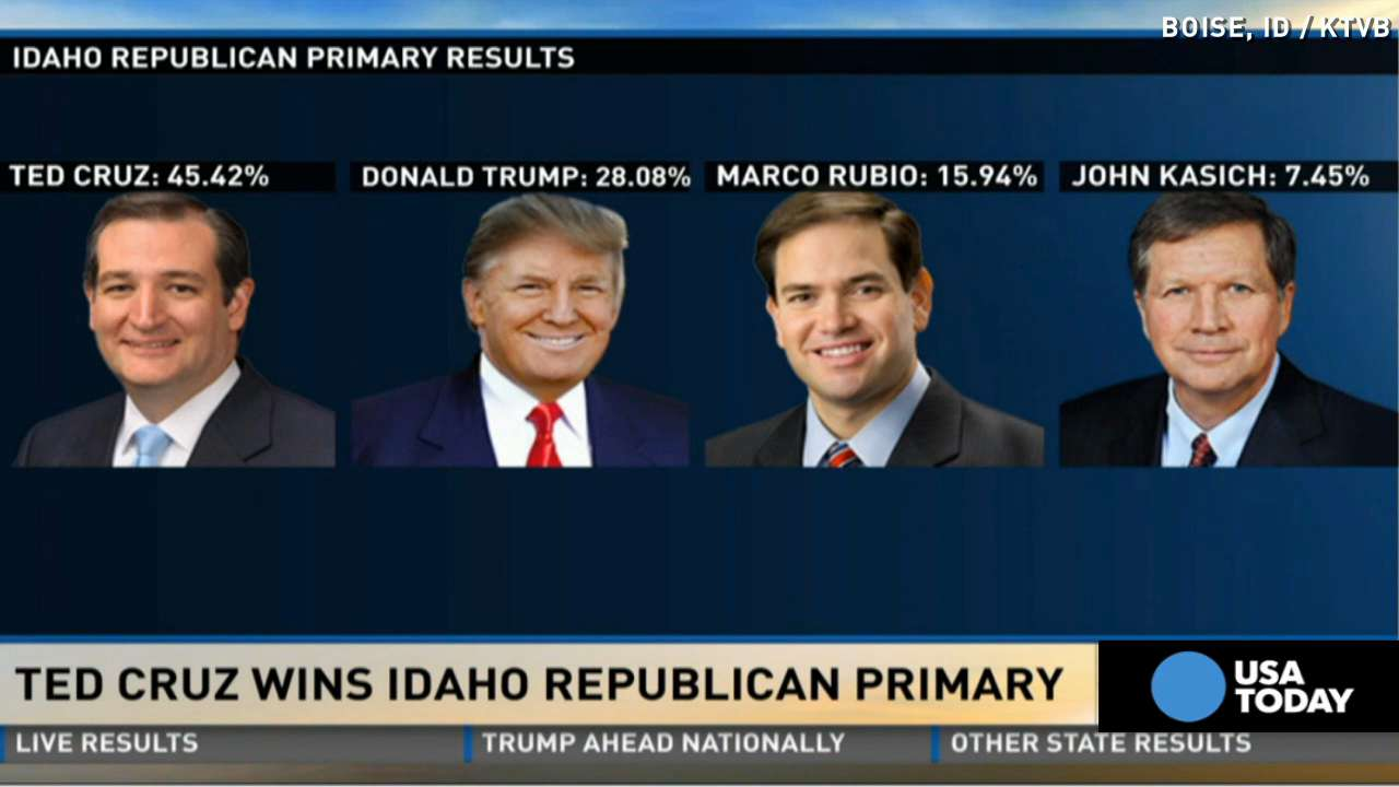Cruz wins big in Idaho