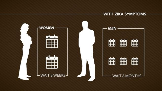 CDC: Sex can wait if you've been near Zika