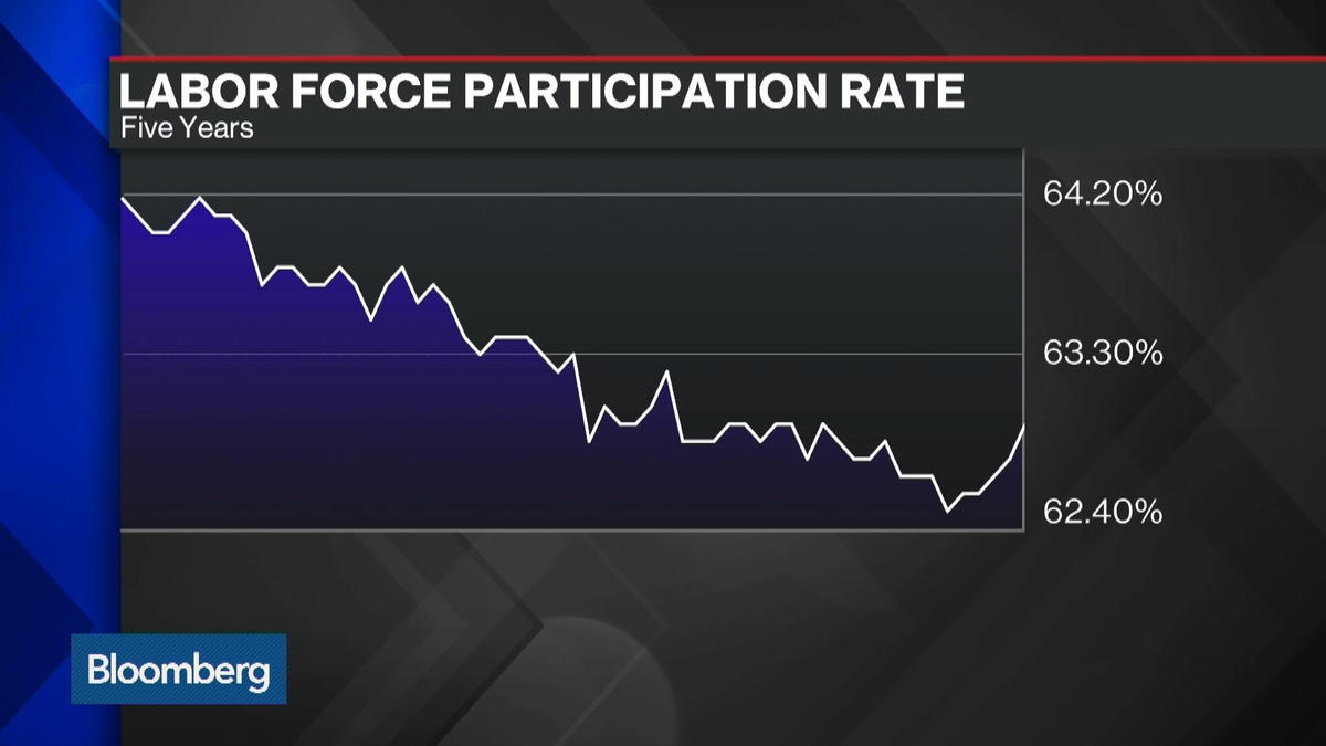 Jobs, wages and the strength of the U.S. labor force