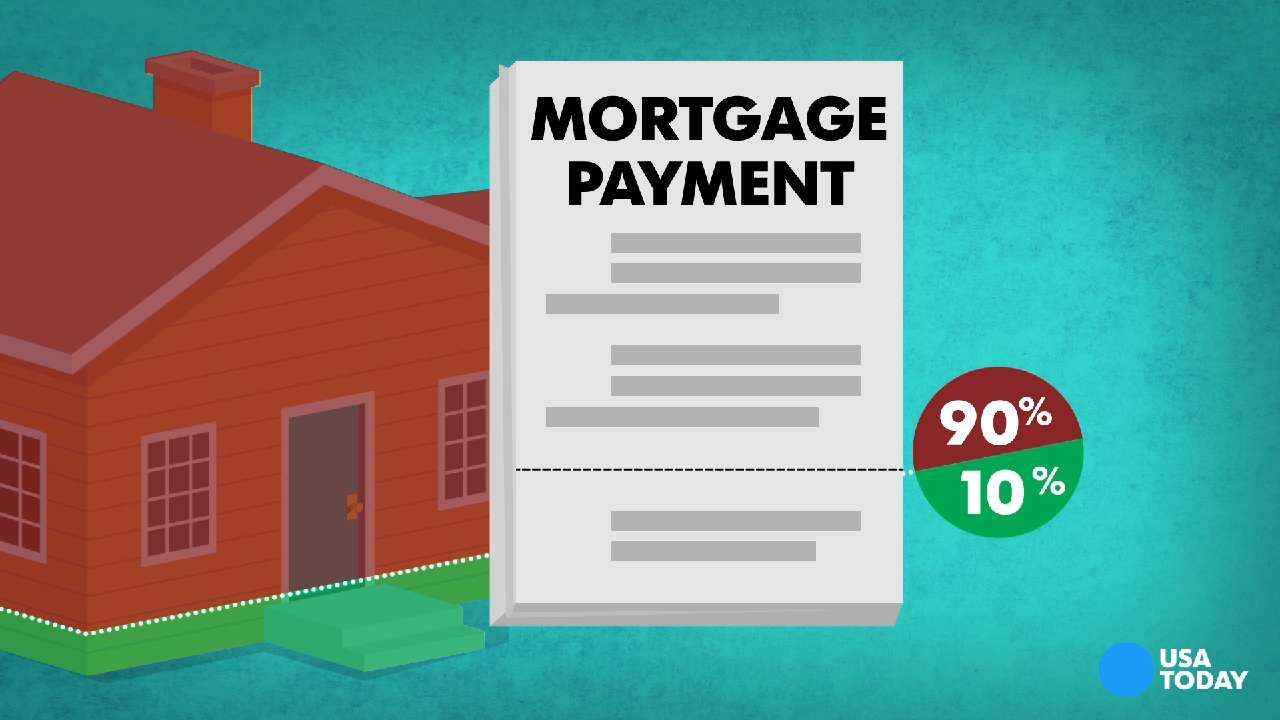 A USA TODAY motion graphic explaining the many acronyms that a home-buyer may encounter during the home buying and shopping process.