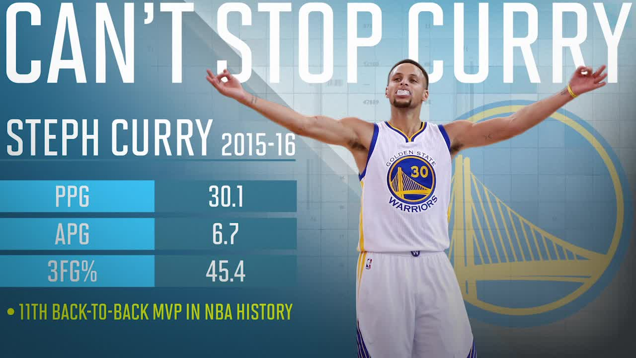 6949bddf6a61 Warriors  Steph Curry first unanimous MVP in NBA history