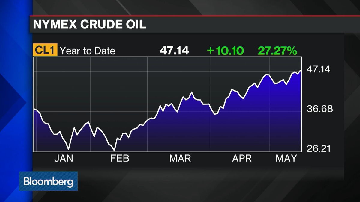 Oil Rises to Six-Month High, What's Next?