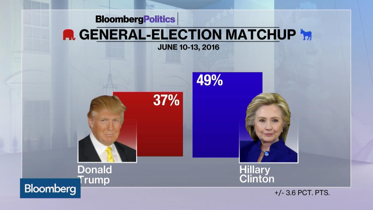 Clinton holds 12-point lead over Trump in Bloomberg poll