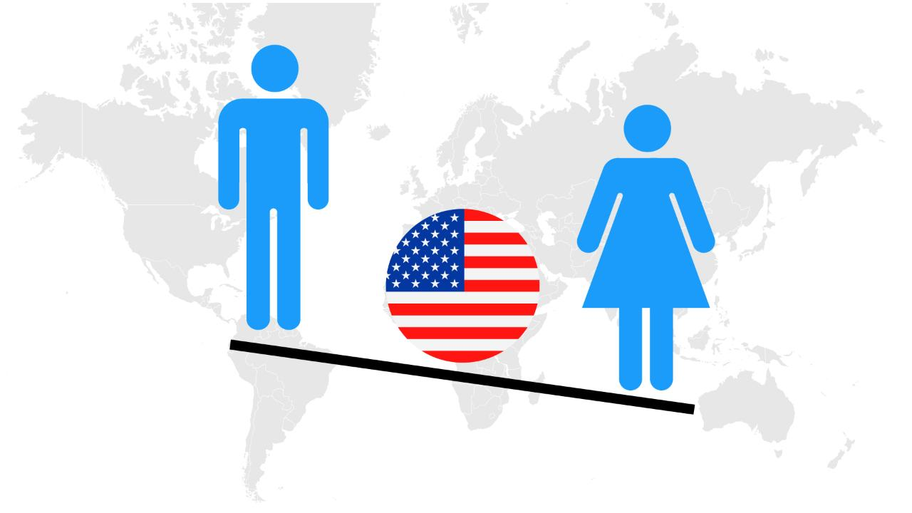The United States still has a way to go for gender equality according to the World Economic Forum, 2016 Global Gender Gap Index.
