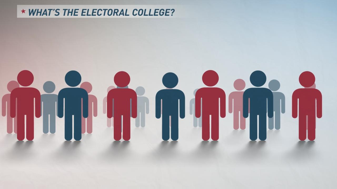 What exactly is the Electoral College?