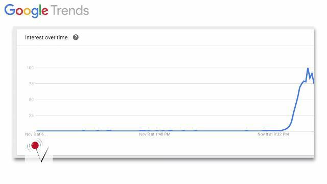 The one term everyone was googling as Trump won the election