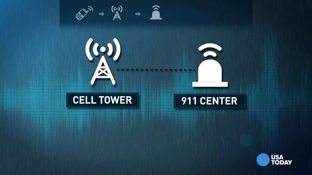 What happens when you call 911 from your cell phone