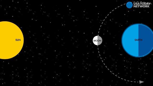 Solar Eclipse  Travel Count