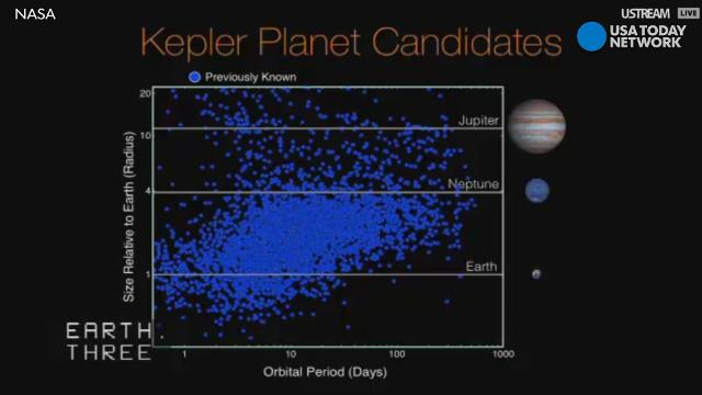 "NASA's Kepler spacecraft discovered more than 4,000 potential new planets outside our solar system, some of which are in the ""habitable"" zone of their star."